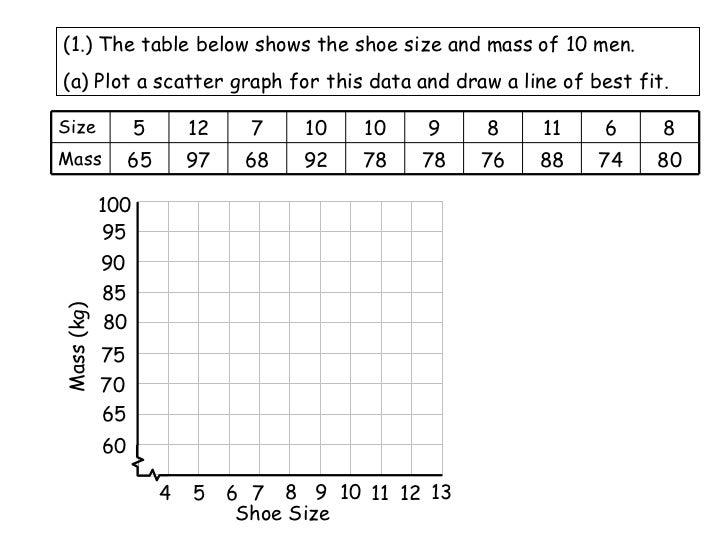 Worksheets Scatter Plot And Line Of Best Fit Worksheet scatter plots and lines of best fit worksheet plot line abitlikethis