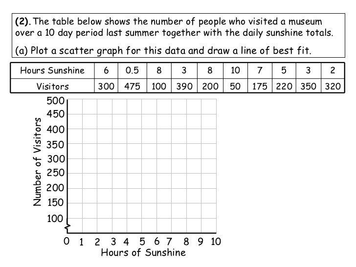 Gr 10 scatter graphs and lines of best fit