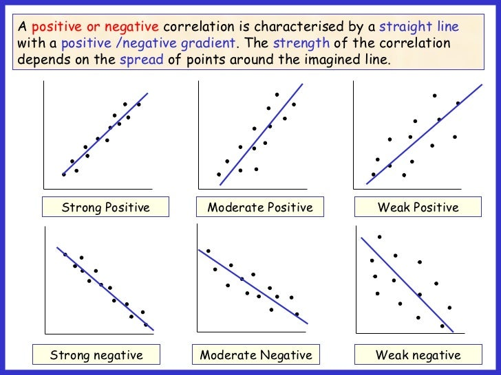 Pics For Gt Positive And Negative Correlation