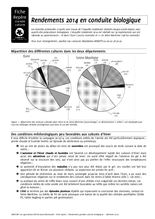 Rendements 2014 en conduite biologique Les données présentées ci-après sont issues de l'enquête rendement réalisée chaque ...