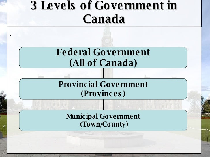 3 Levels of Canadian Government - powered by Chalk