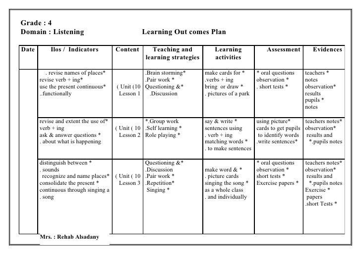 Grade : 4Domain : Listening                                Learning Out comes PlanDate       Ilos / Indicators           C...
