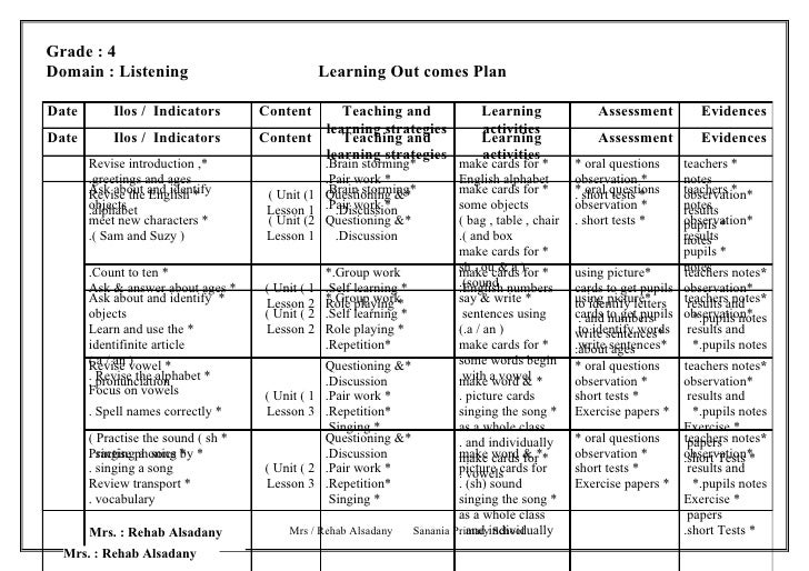 Grade : 4Domain : Listening                                Learning Out comes PlanDate       Ilos / Indicators         Con...