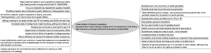 Grade Inflation and Student Evaluation Commentary