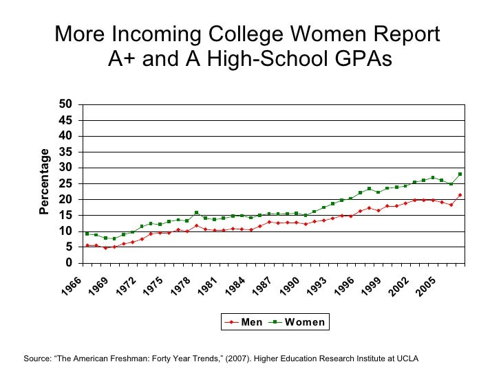 "More Incoming College Women Report  A+ and A High-School GPAs Source: ""The American Freshman: Forty Year Trends,"" (2007). ..."