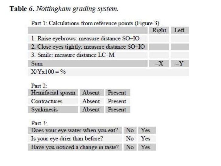 Regret, Facial nerve grading system will