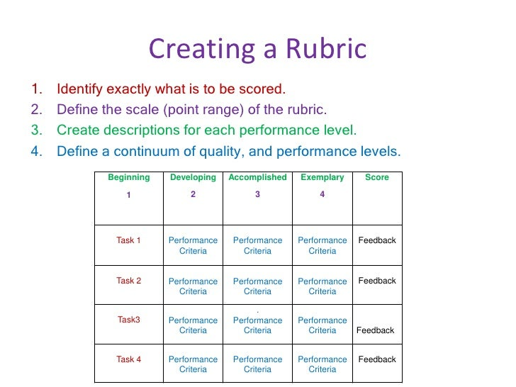 grading rubric for edu 313 n Ics 313 -- programming language theory grading and exam information there are several components to your grade in this course - assignments, a project and exams.