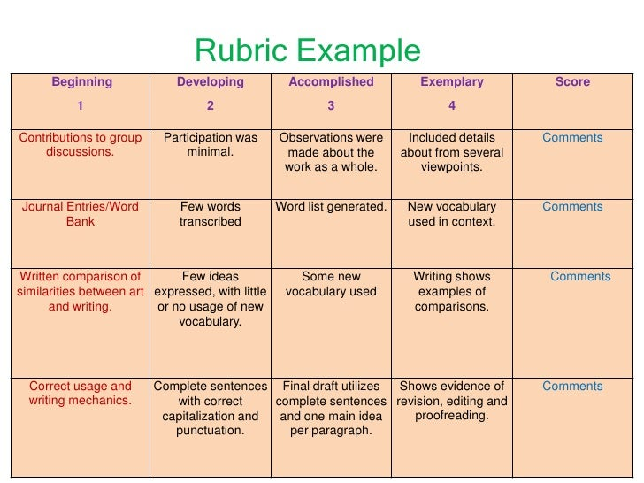 comparison contrast essay rubrics This rubric was created to assess student informational compare/contrast essays on 2 plants or 2 animals that they researched for their ecosystem could be easily adapted for any compare/contrast essay.