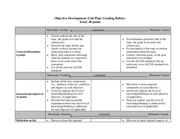 Objective Development (Unit Plan) Grading Rubric:                                                   Total: 40 points      ...