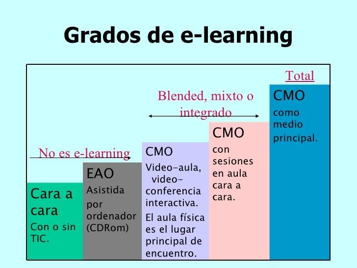 Grados de e-learning Total CMO con sesiones en aula cara a cara. CMO como medio principal.   Blended, mixto o integrado EA...