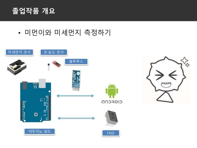 미세먼지측정기 Fine Dust Measuring System