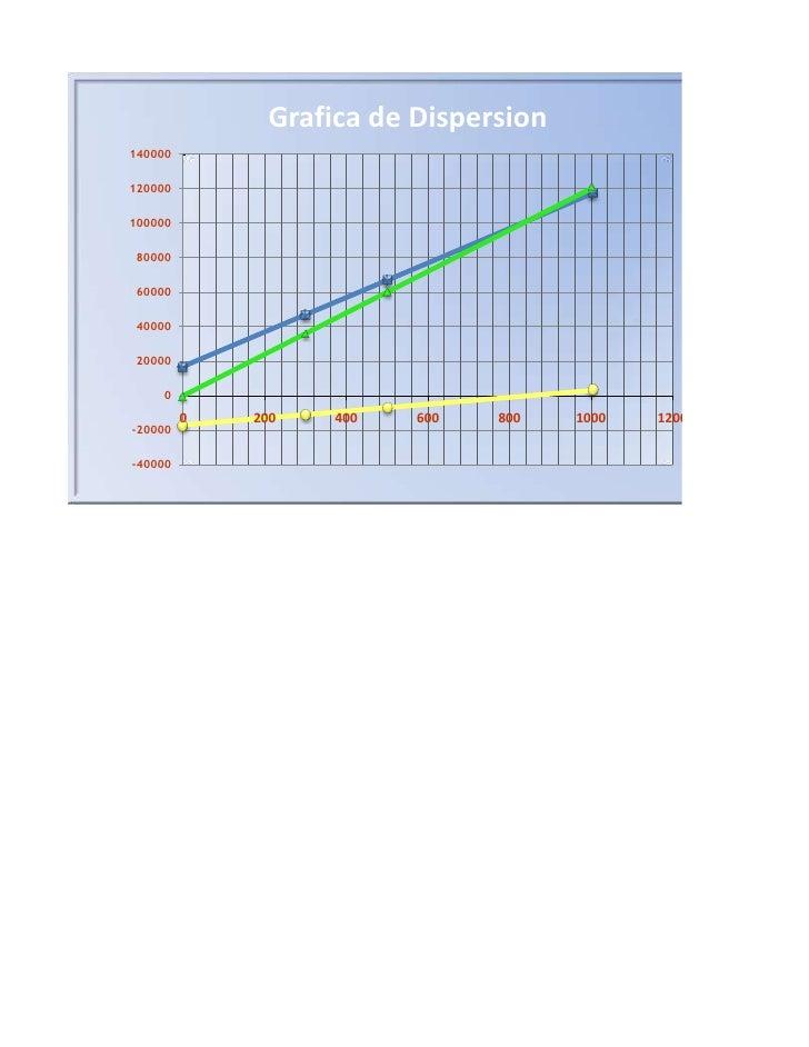 ctCosto Totalx           y                Grafica de Dispersion0              17000300      14000047000500            6700...