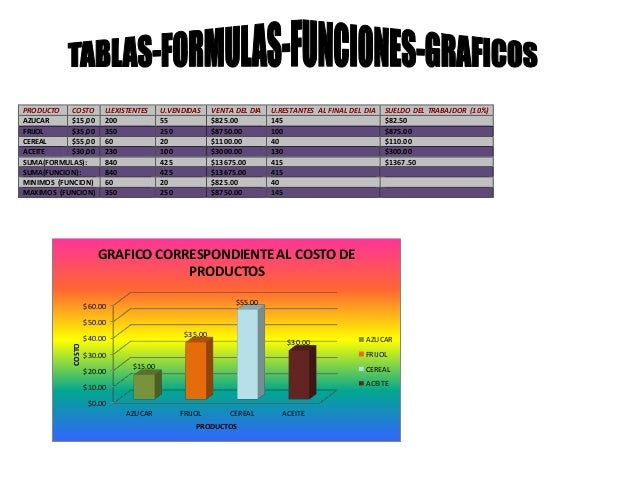 PRODUCTO COSTO U.EXISTENTES U.VENDIDAS VENTA DEL DIA U.RESTANTES AL FINAL DEL DIA SUELDO DEL TRABAJDOR (10%)  AZUCAR $15,0...