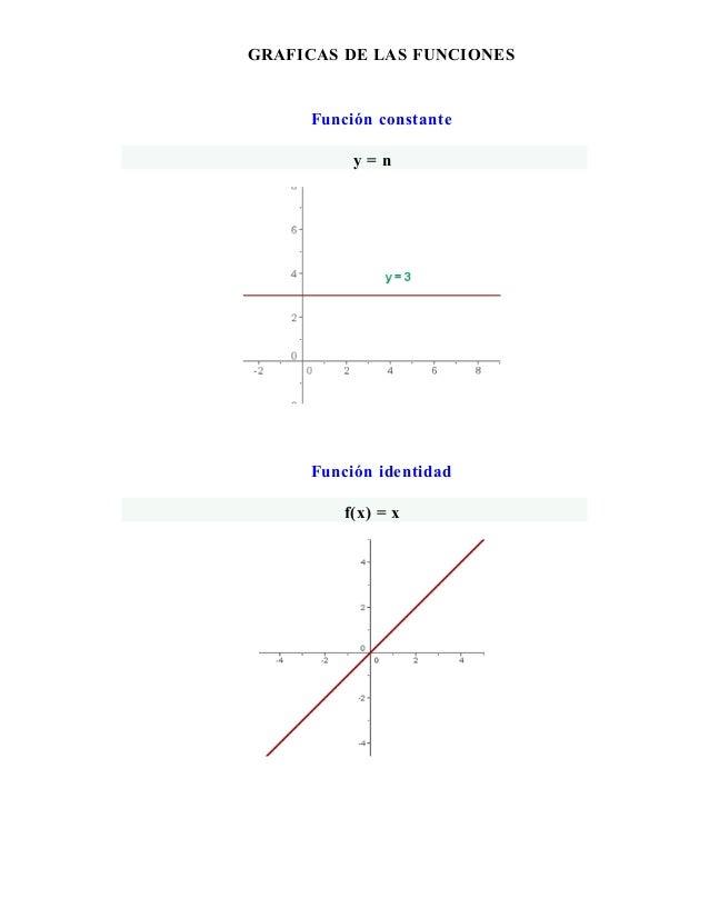 GRAFICAS DE LAS FUNCIONES  Función constante y=n  Función identidad f(x) = x