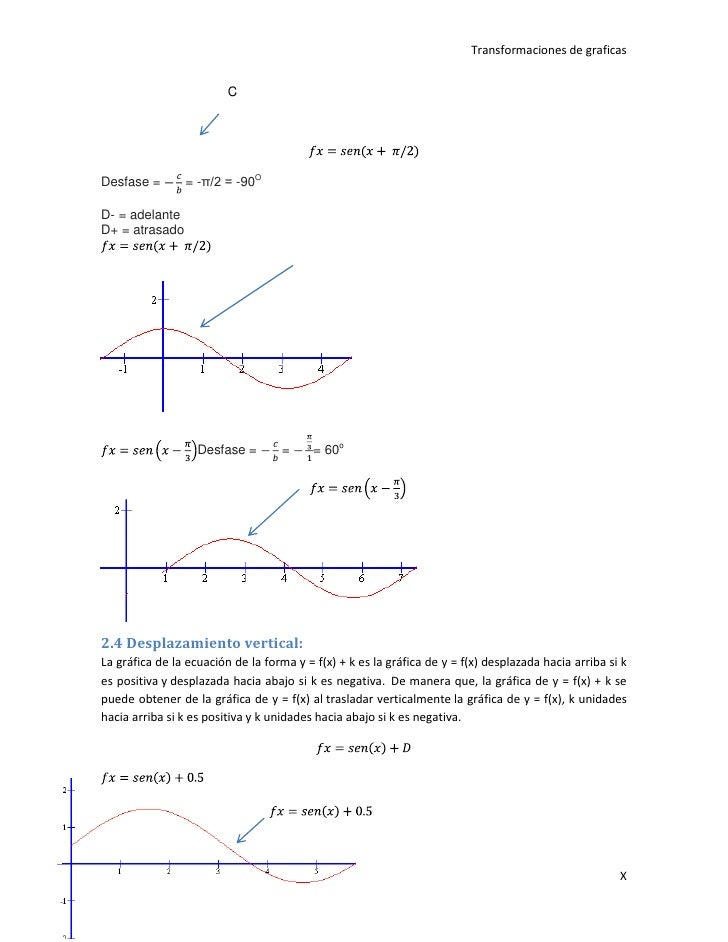 Graficas de las funciones trigonometricas