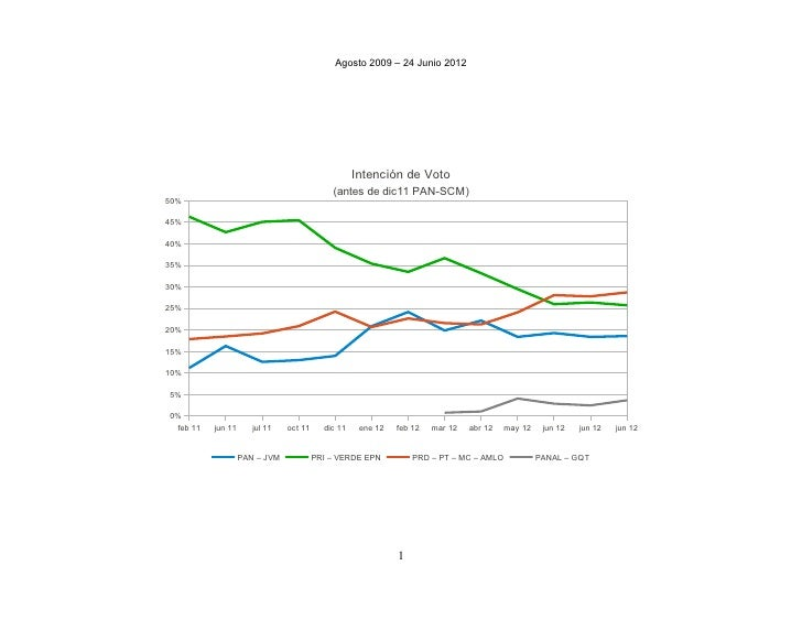 Grafica tendencia voto_24junio