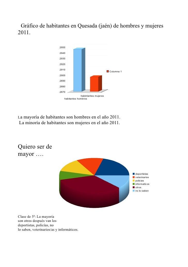 Gráfico de habitantes en Quesada (jaén) de hombres y mujeres2011.                            2950                         ...