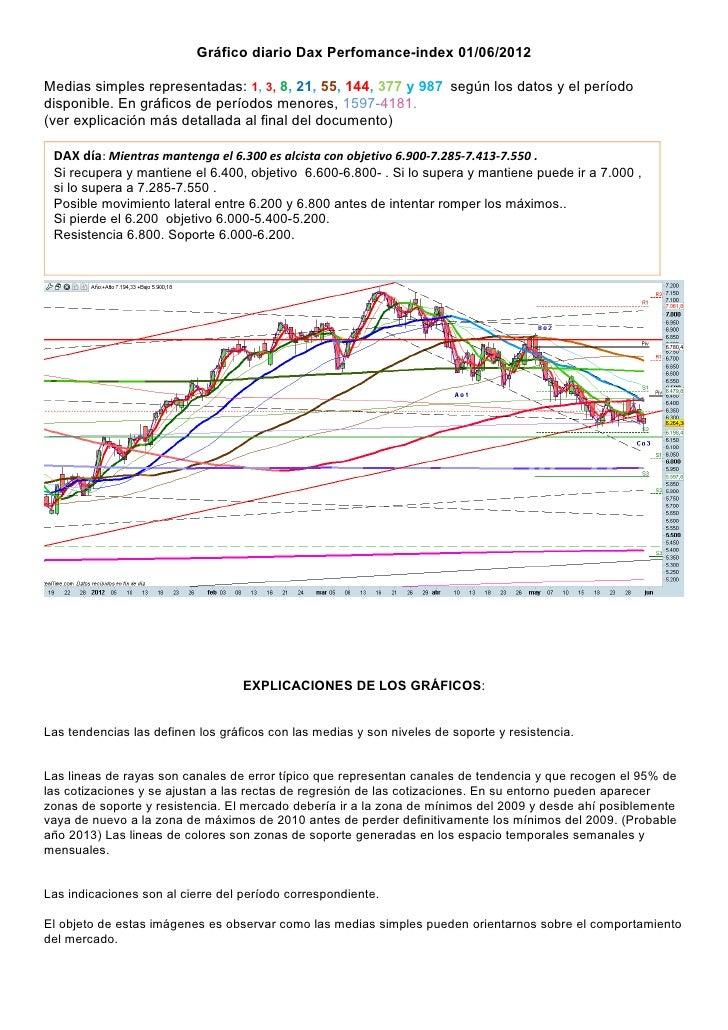 Gráfico diario Dax Perfomance-index 01/06/2012Medias simples representadas: 1, 3, 8, 21, 55, 144, 377 y 987 según los dato...