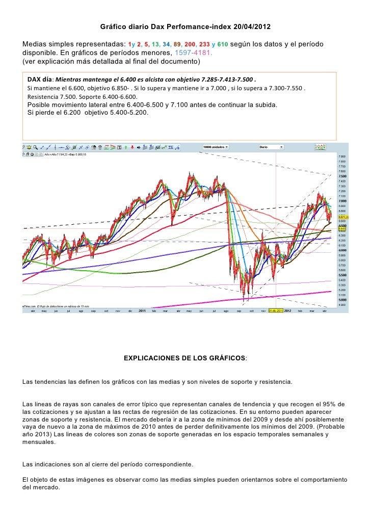 Gráfico diario Dax Perfomance-index 20/04/2012Medias simples representadas: 1y 2, 5, 13, 34, 89, 200, 233 y 610 según los ...