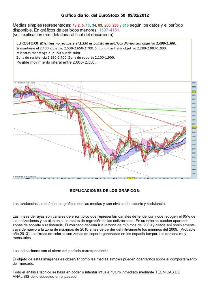 Gráfico diario. del EuroStoxx 50 09/02/2012Medias simples representadas: 1y 2, 5, 13, 34, 89, 200, 233 y 610 según los dat...