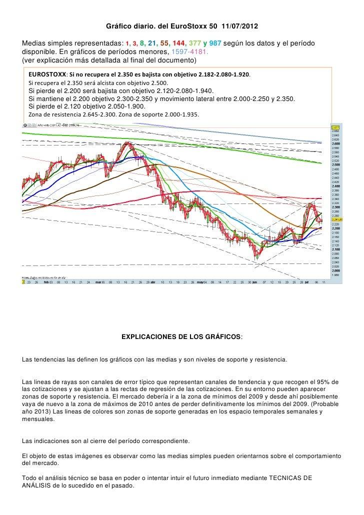 Grafico diario del eurostoxx 50 para el 11 07 2012