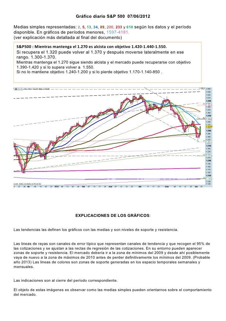 Grafico diario del s&p 500 para el 07 06 2012