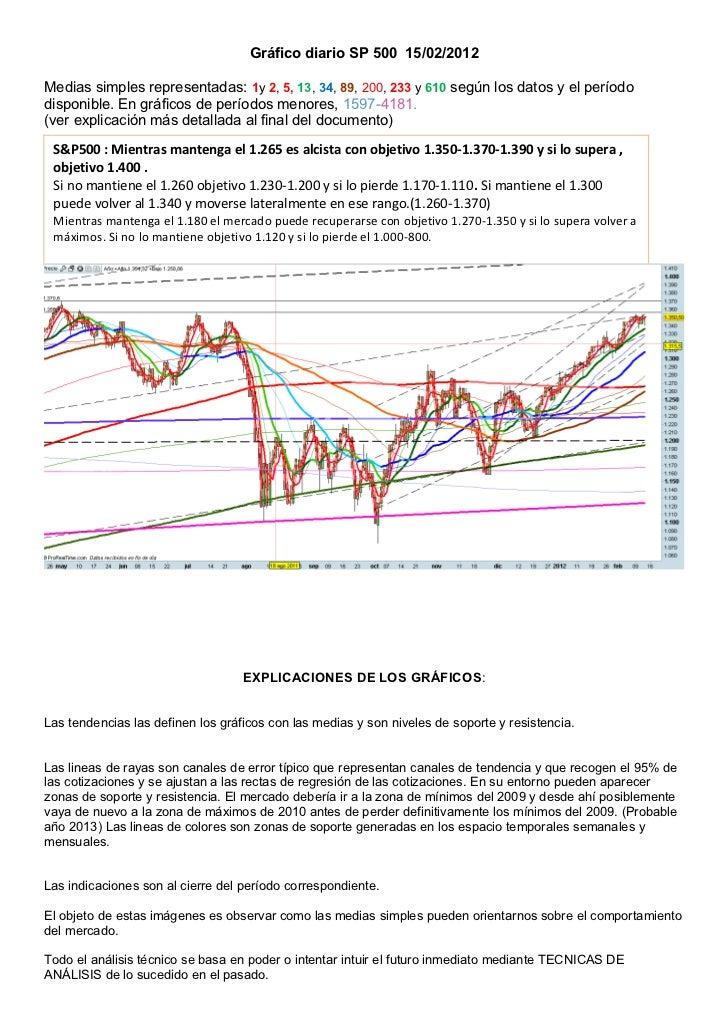Gráfico diario SP 500 15/02/2012Medias simples representadas: 1y 2, 5, 13, 34, 89, 200, 233 y 610 según los datos y el per...