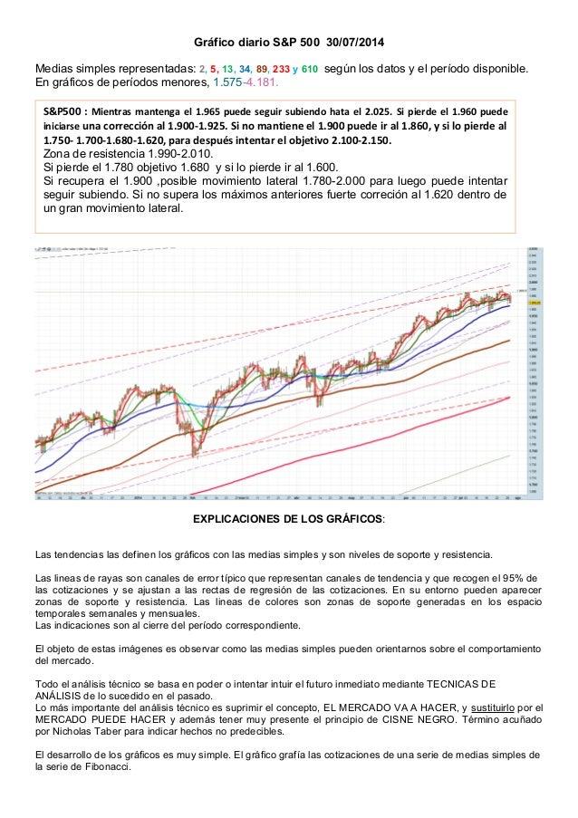 Gráfico diario S&P 500 30/07/2014 Medias simples representadas: 2, 5, 13, 34, 89, 233 y 610 según los datos y el período d...