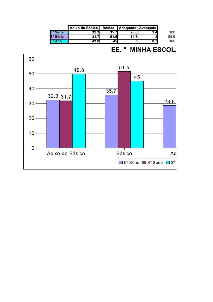 Abixo do Básico Básico Adequado Avançado       6ª Série               32.3    35.7    28.6      3.4        100       8ª Sé...