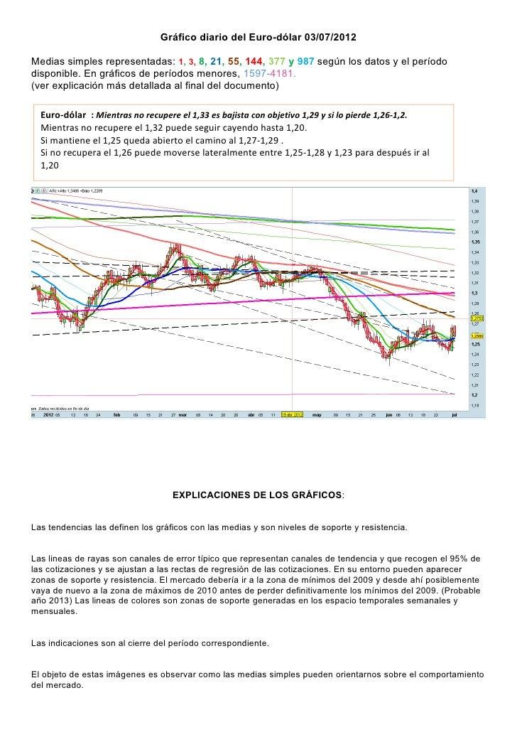 Graficos diario del eurodolar para el 03 07 2012
