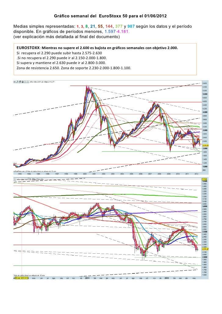 Gráfico semanal del EuroStoxx 50 para el 01/06/2012Medias simples representadas: 1, 3, 8, 21, 55, 144, 377 y 987 según los...