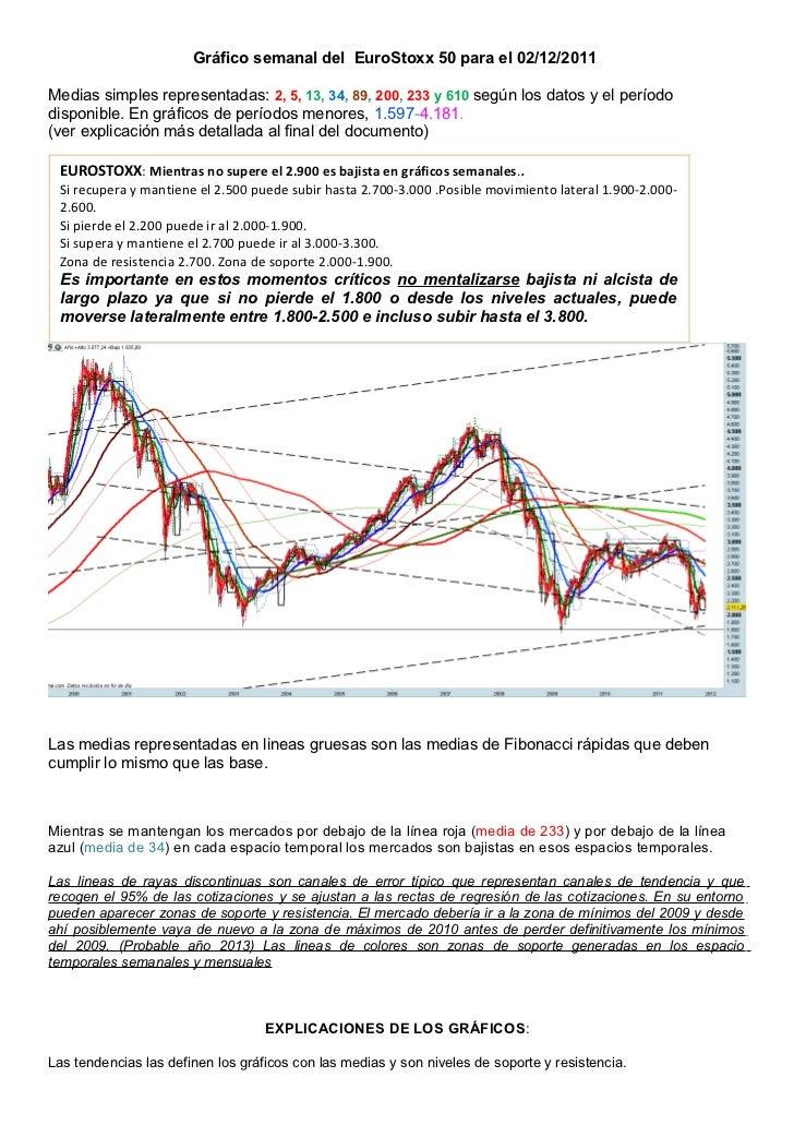 Gráfico semanal del EuroStoxx 50 para el 02/12/2011Medias simples representadas: 2, 5, 13, 34, 89, 200, 233 y 610 según lo...