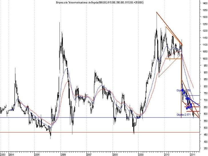 Grafico variación precio acciones etb