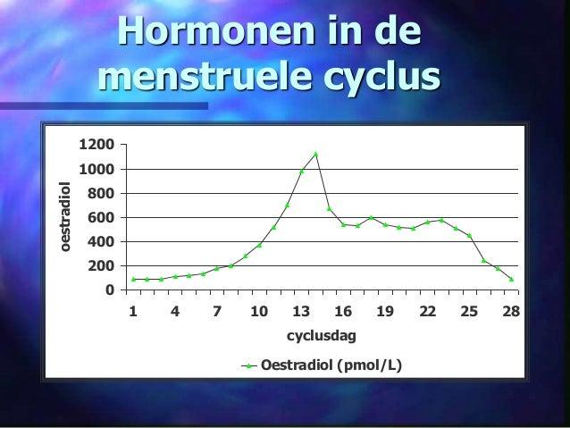 Hormonen in de menstruele cyclus 0 200 400 600 800 1000 1200 1 4 7 10 13 16 19 22 25 28 cyclusdag oestradiol Oestradiol (p...