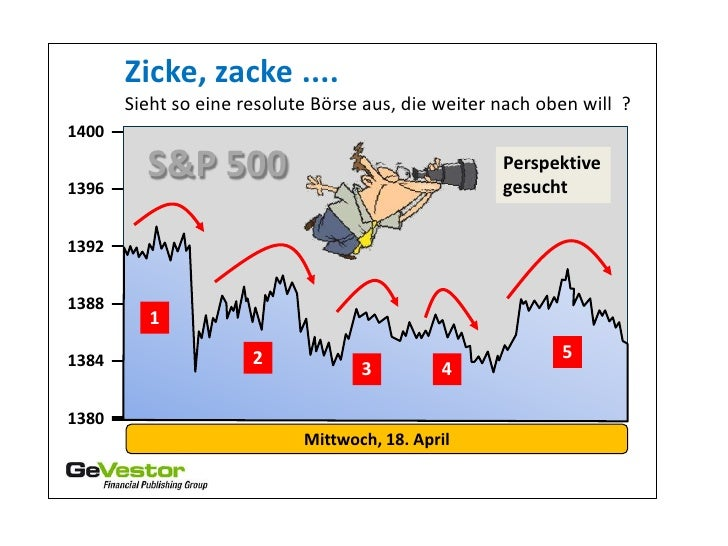 Zicke, zacke ....       Sieht so eine resolute Börse aus, die weiter nach oben will ?14001396         S&P 500             ...