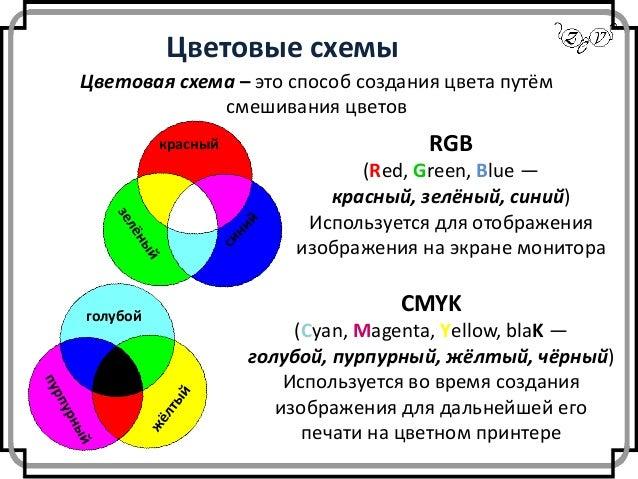 Цветовые схемы RGB (Red,