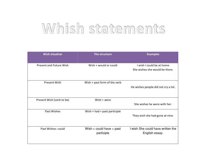 Whishstatements<br />