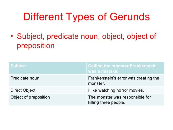 The Different Types Of Nouns Grammar Monster Mandegarfo