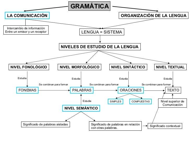 gramatica de uso de la lengua: