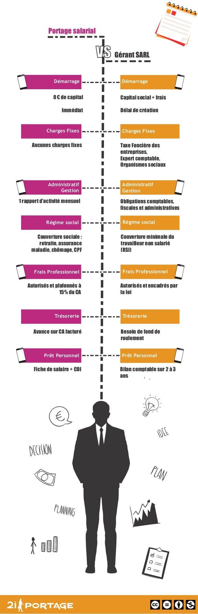 Portage salarial Gérant SARL DémarrageDémarrage 0 € de capital Immédiat Capital social + frais Délai de création Charges F...