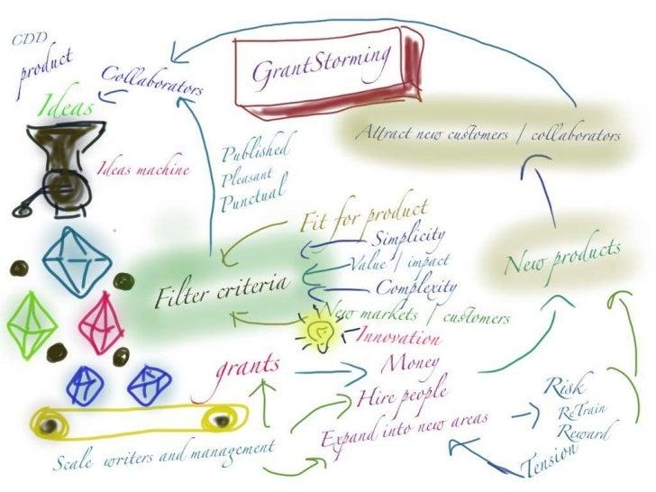 Grantstorming slide