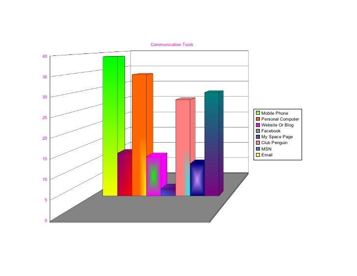 Graph 1st