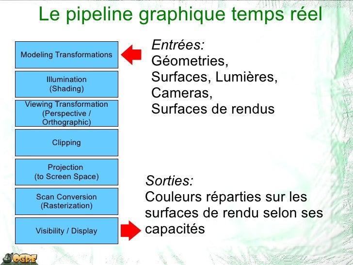 Le pipeline graphique temps réel Entrées: <ul><li>Géometries,