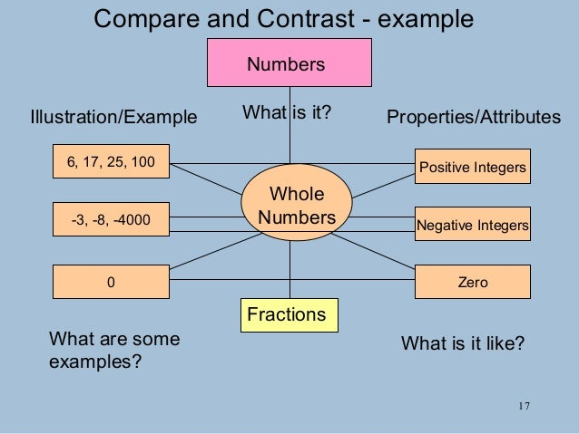 Whole Numbers Diagram Number Graphic ~ Elsavadorla