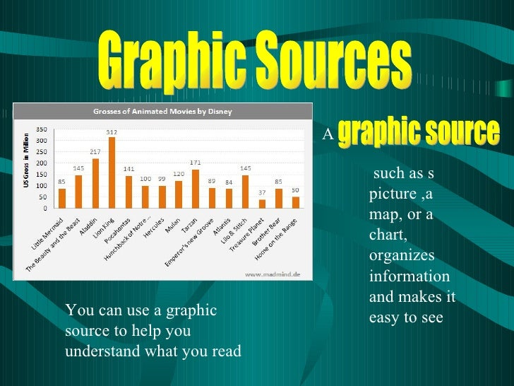 Graphic Sources such as s picture ,a map, or a chart, organizes information and makes it easy to see graphic source A You ...