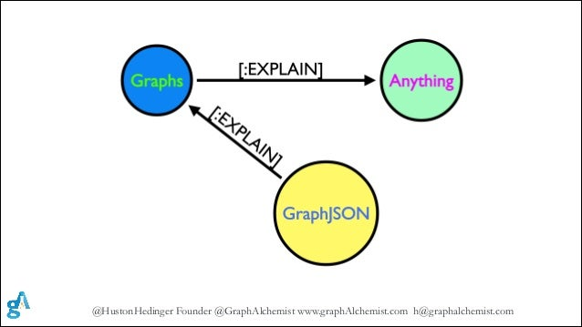 @HustonHedinger Founder @GraphAlchemist www.graphAlchemist.com h@graphalchemist.com