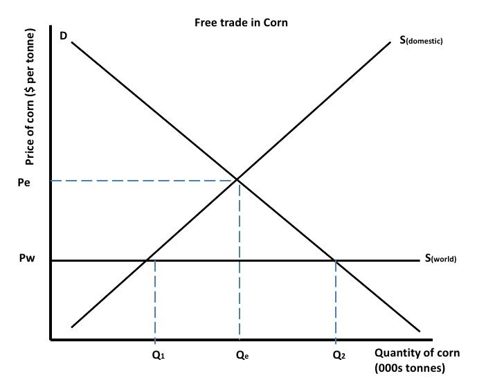 Free trade in Corn<br />Price of corn ($ per tonne)<br />D<br />S(domestic)<br />Pe<br />  Pw<br />S(world)<br />Quantity ...