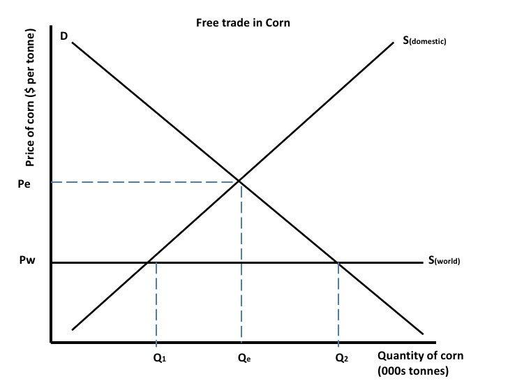 Graphs for portfolio