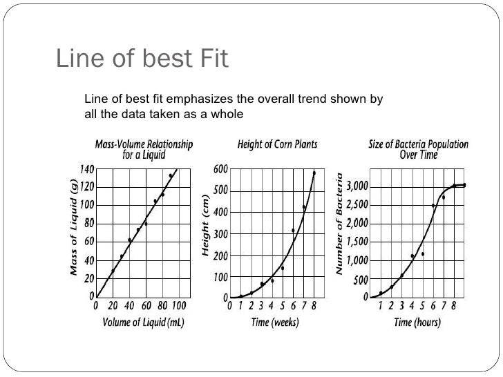 Drawing Lines Of Best Fit : Graphs in science