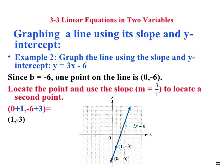 Graphs linear equations and functions